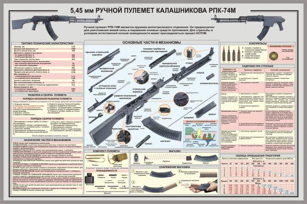 Схемы стрелкового оружия